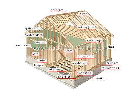 House structure of a house frame image visual for Building terms with pictures