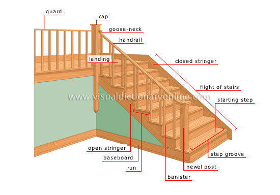 Surprising House Structure Of A House Stairs Image Visual Dictionary Largest Home Design Picture Inspirations Pitcheantrous