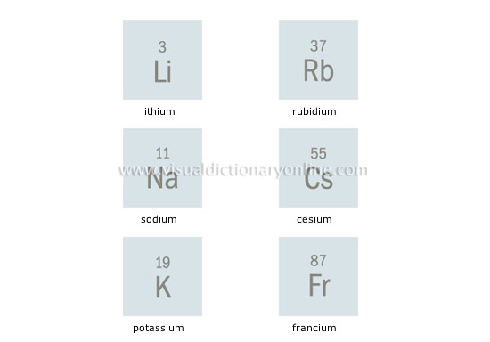 Science Chemistry Chemical Elements Alkali Metals Image