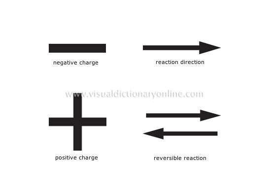 Science Chemistry Chemistry Symbols Image Visual Dictionary