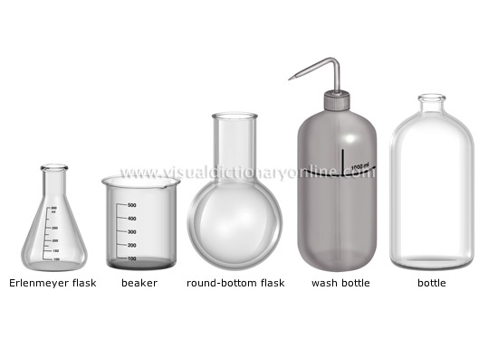 Common kitchen utensils names - Science Chemistry Laboratory Equipment 3 Image