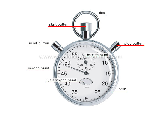 Science Measuring Instruments : Science measuring devices measure of time