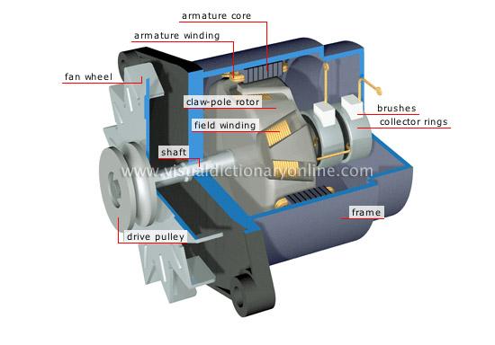 electric generator physics. alternator electric generator physics