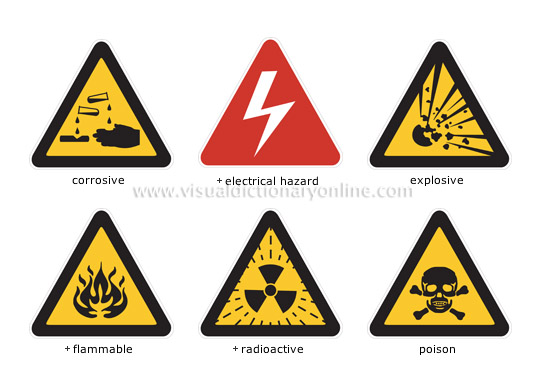 Society Safety Safety Symbols Dangerous Materials Image