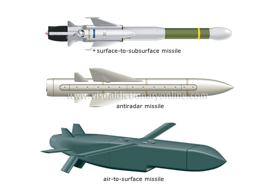 major types of missiles [2]