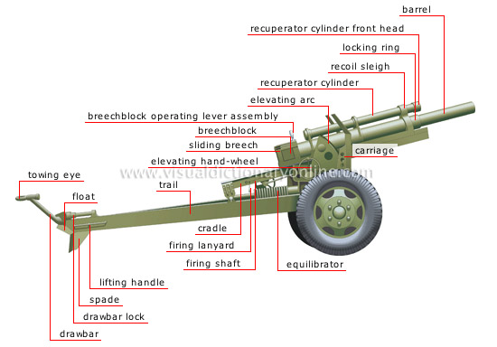 SOCIETY :: WEAPONS :: MODERN HOWITZER image - Visual ...