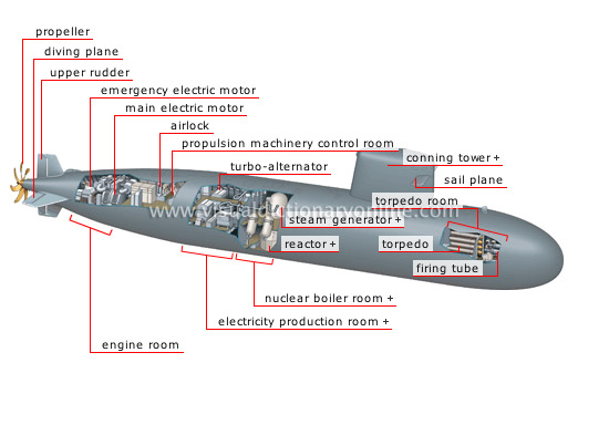 Submarine Parts Diagram Electrical Drawing Wiring Diagram