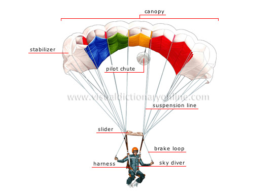 parachute  sc 1 st  Visual Dictionary Online & SPORTS u0026 GAMES :: AERIAL SPORTS :: PARACHUTING :: PARACHUTE image ...