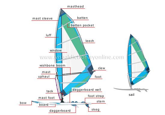 book Shell Aerodynamics 101 [website