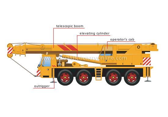 Telescopic Crane Components : Transport machinery handling cranes truck crane