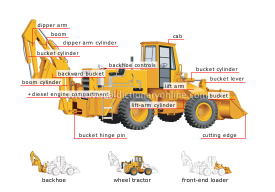 Tractor Front Loader Parts : Transport machinery heavy wheel loader