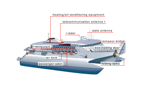 Transport machinery maritime transport examples of boats ferry boat 2 sciox Images