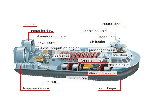Transport Amp Machinery Maritime Transport Examples Of
