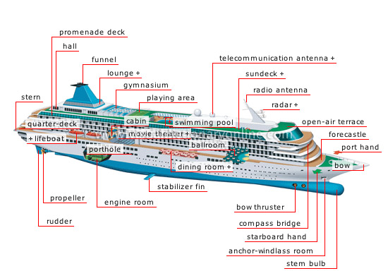 TRANSPORT MACHINERY MARITIME TRANSPORT EXAMPLES OF BOATS - Diagram of a cruise ship