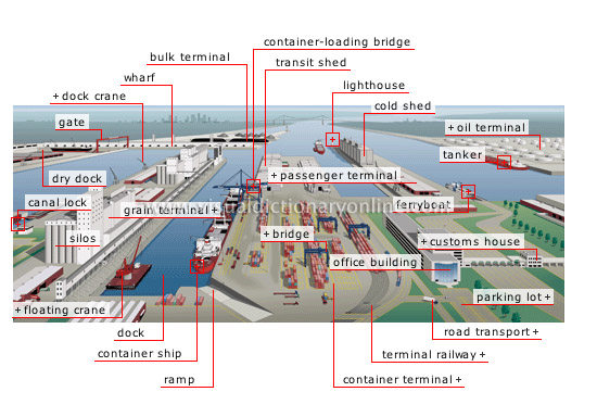 harbor - Visual Dictionary Online
