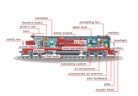 transport machinery rail transport diesel electric rh visualdictionaryonline com Railroad Diesel Locomotive Drawings By schematic diagram diesel electric locomotive