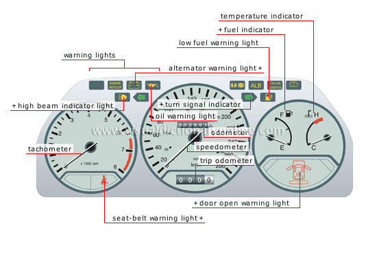 Vehicle Instrument Panel : Transport machinery road automobile