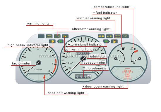Car Instrument Panel Labeled : Car engine diagram labeled carburetor