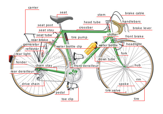 parts of a bicycle - Visual Dictionary Online