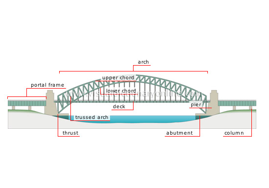Transport machinery road transport fixed bridges arch arch bridge ccuart