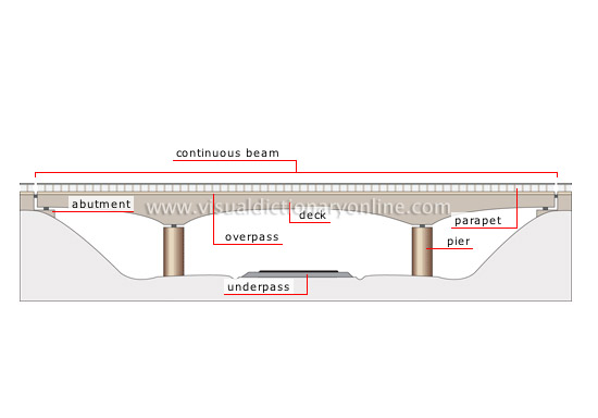 transport & machinery :: road transport :: fixed bridges :: beam bridge image - visual ... explain network bridge diagram girder bridge diagram