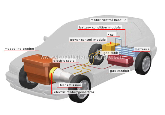 Car Parts Picture Dictionary Online
