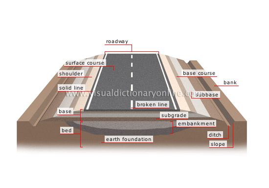Road cross section, http://www.visualdictionaryonline.com