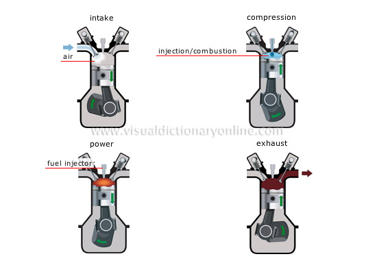 TRANSPORT & MACHINERY :: ROAD TRANSPORT :: TYPES OF ENGINES
