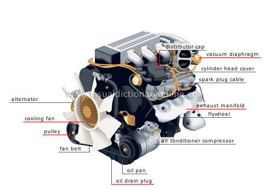 TRANSPORT & MACHINERY :: ROAD TRANSPORT :: TYPES OF ENGINES ...